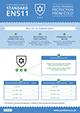 Infographic for the EN511 Standard